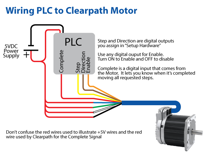 Plc control of clearpath servo motor for How to control servo motor